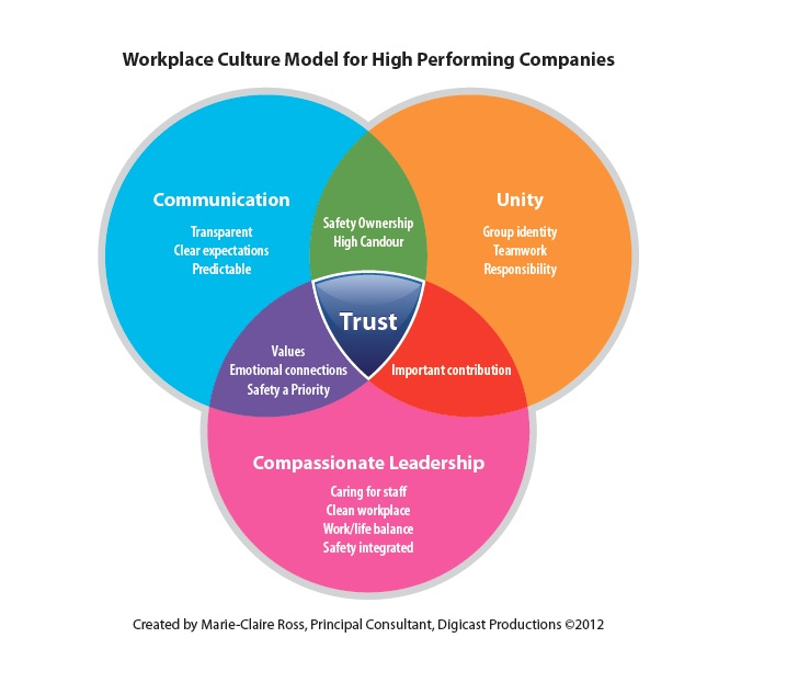 Workplace Culture Model