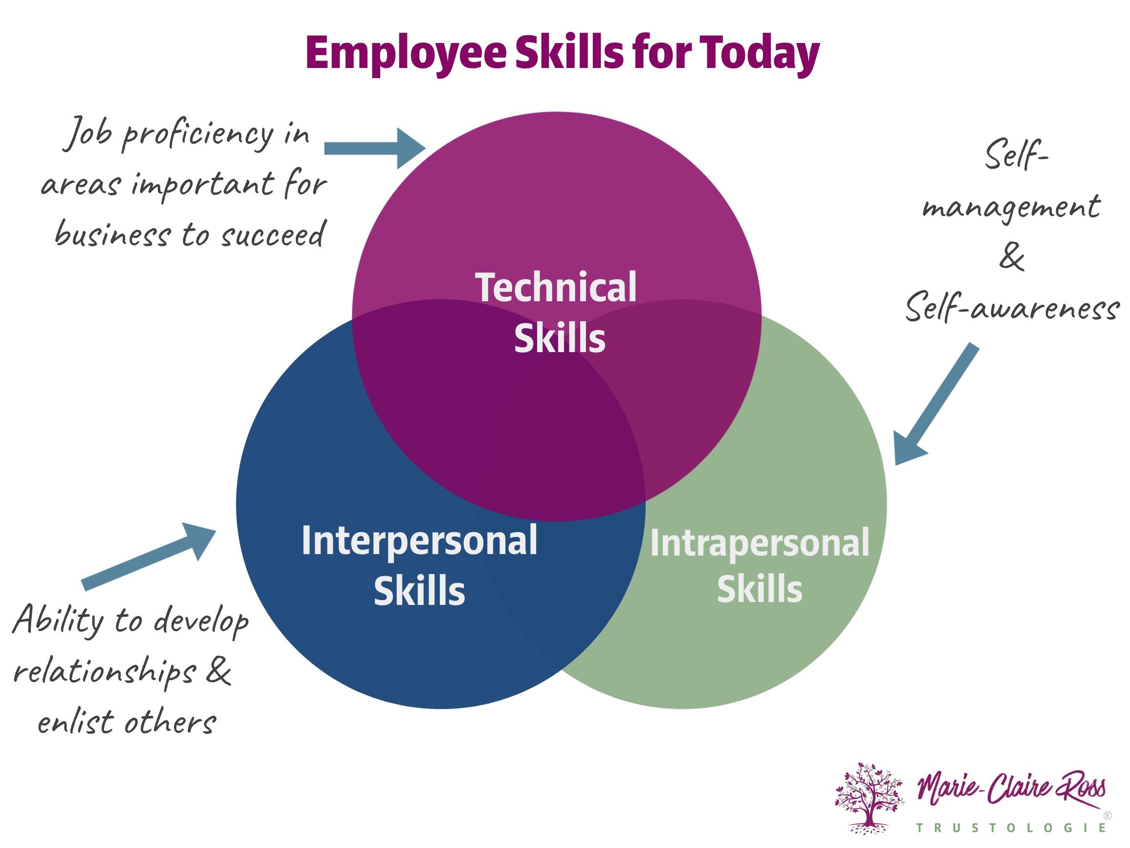 Interpesonal-skills (1)