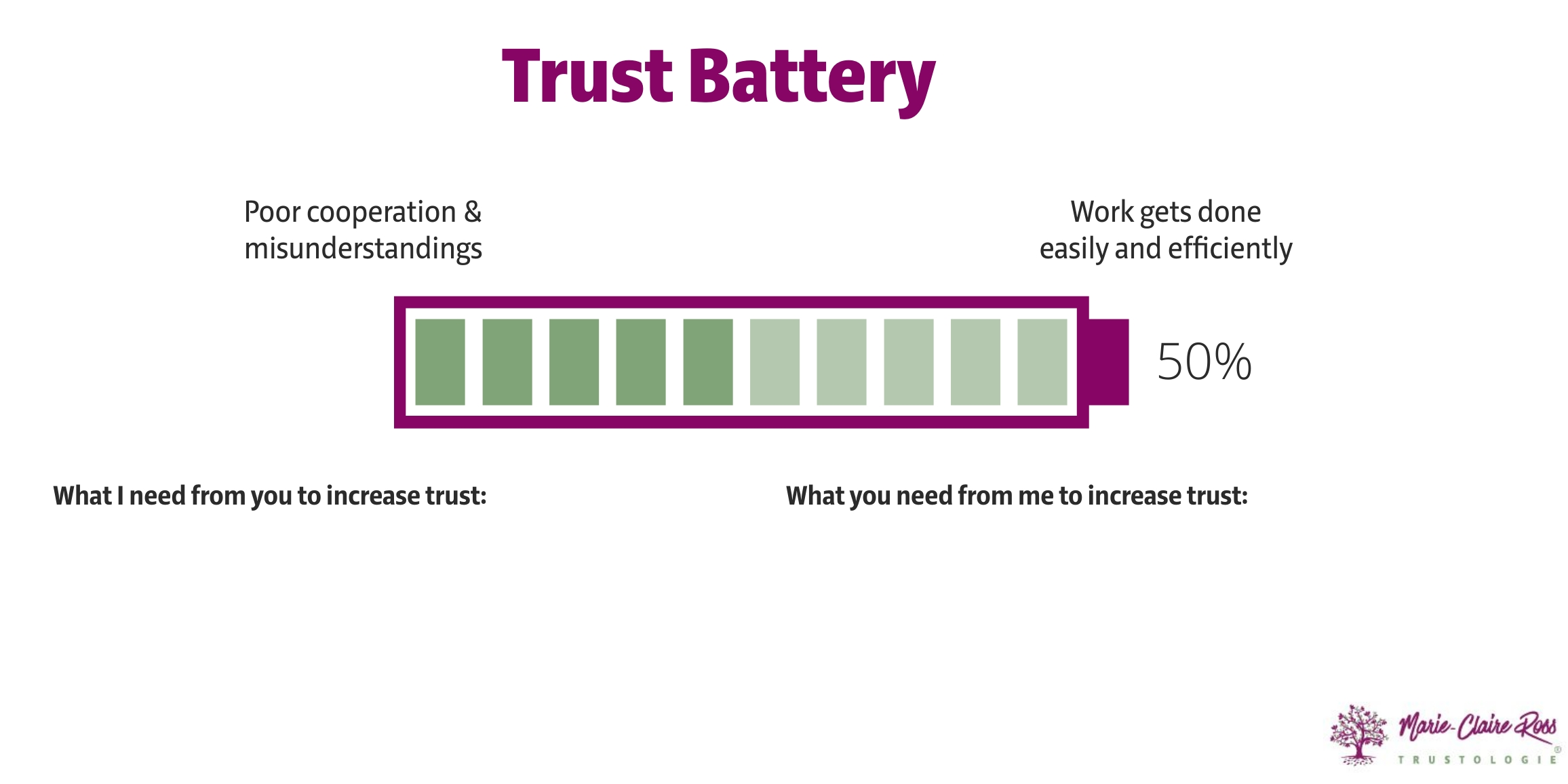 Trust-battery for accountability