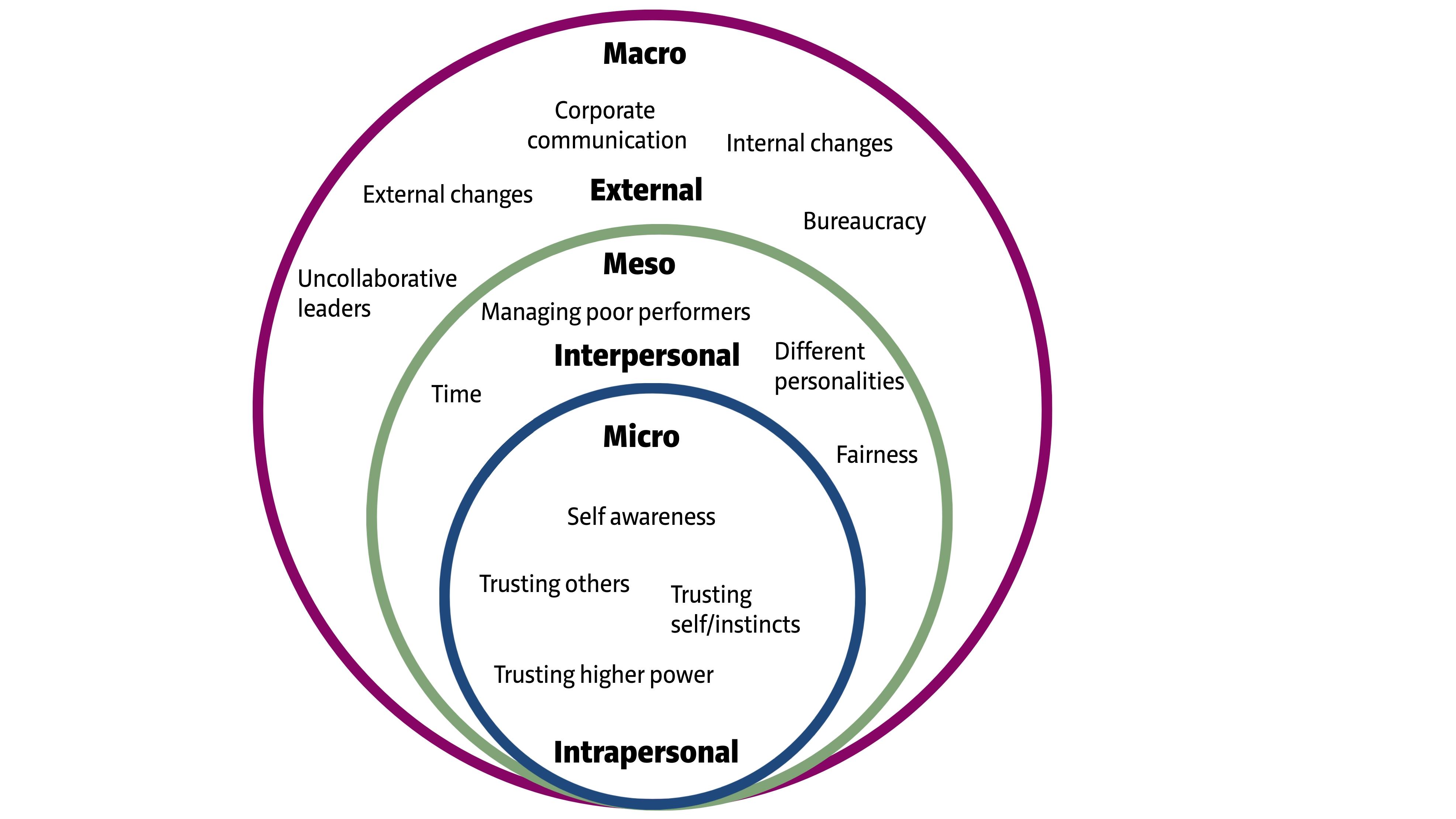 3 Depleting Trust Forces in Teams