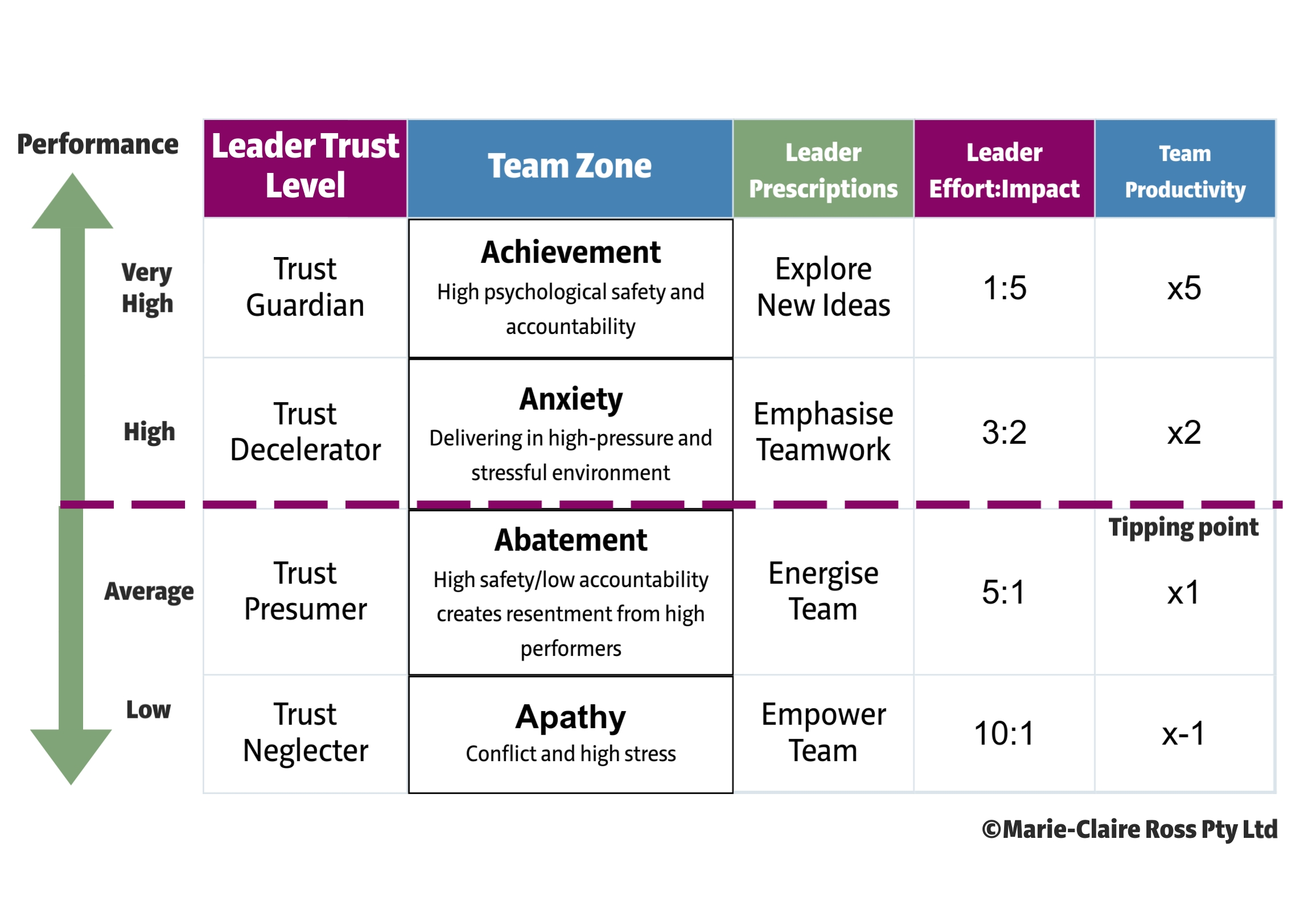 Cohesive-Leadership-Capability-Ladder-No-title