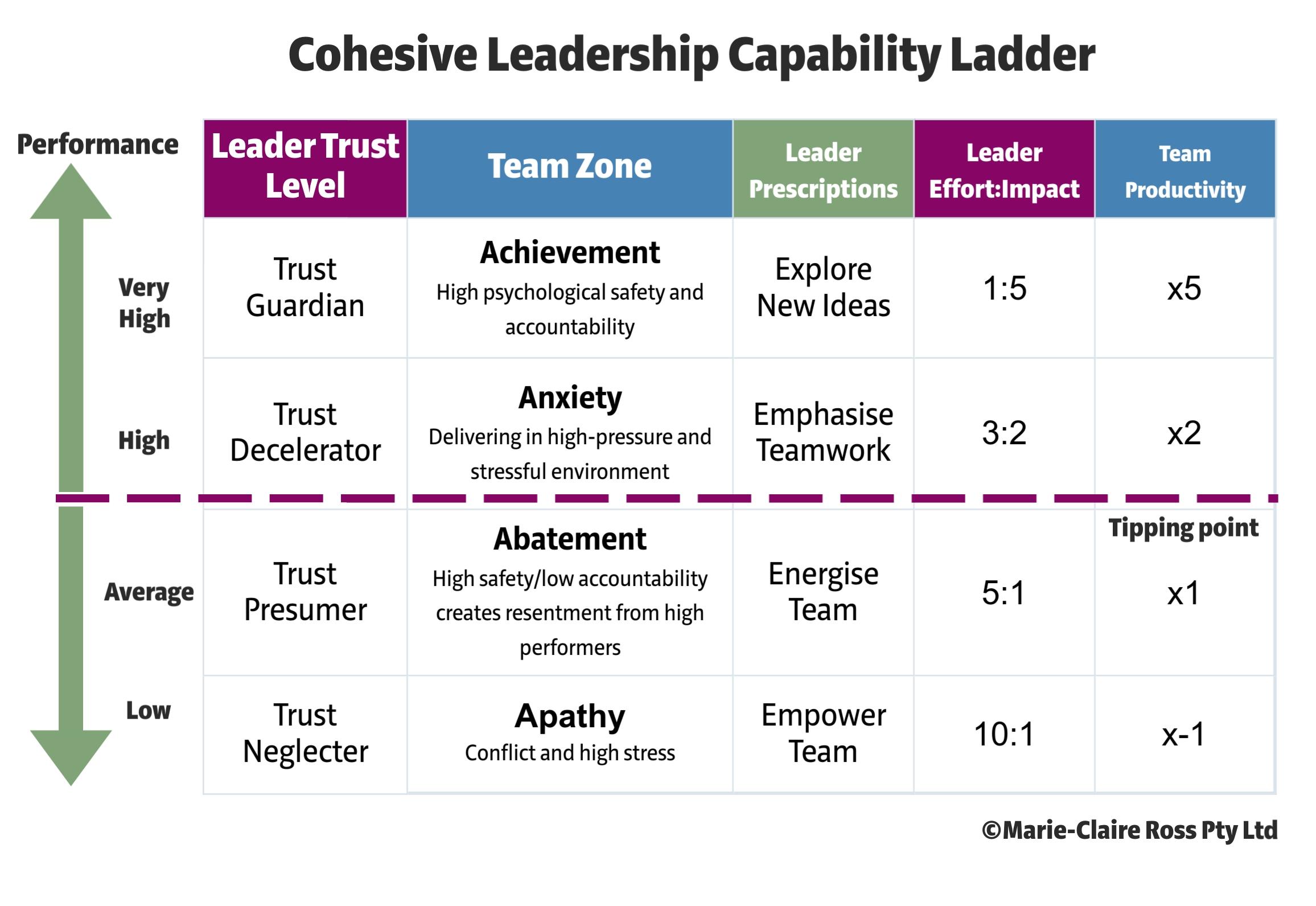 Cohesive-Leadership-Capability-Ladder
