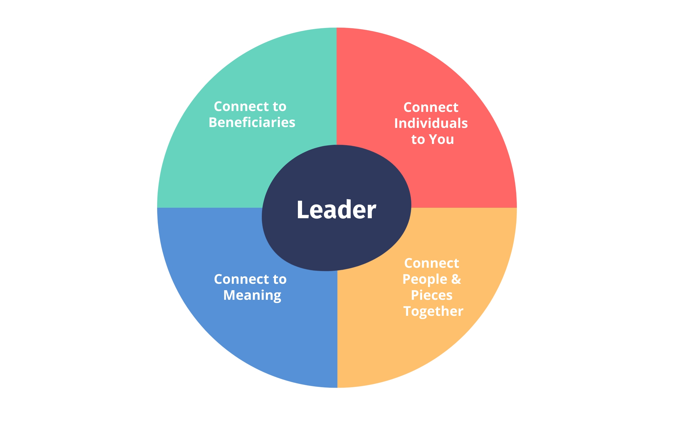Four Important Leadership Techniques for Team Connection