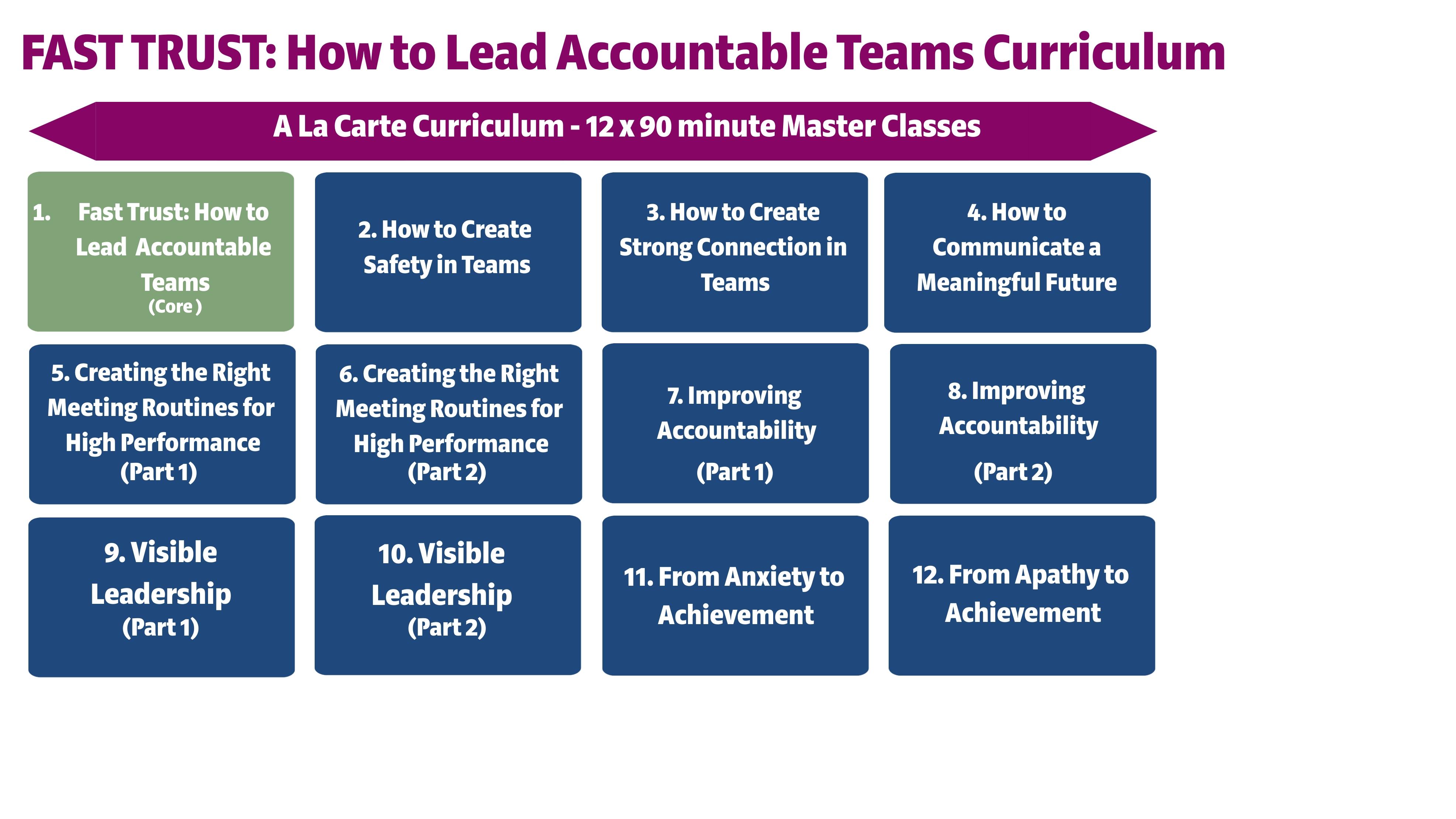 Fast Trust Curriculum