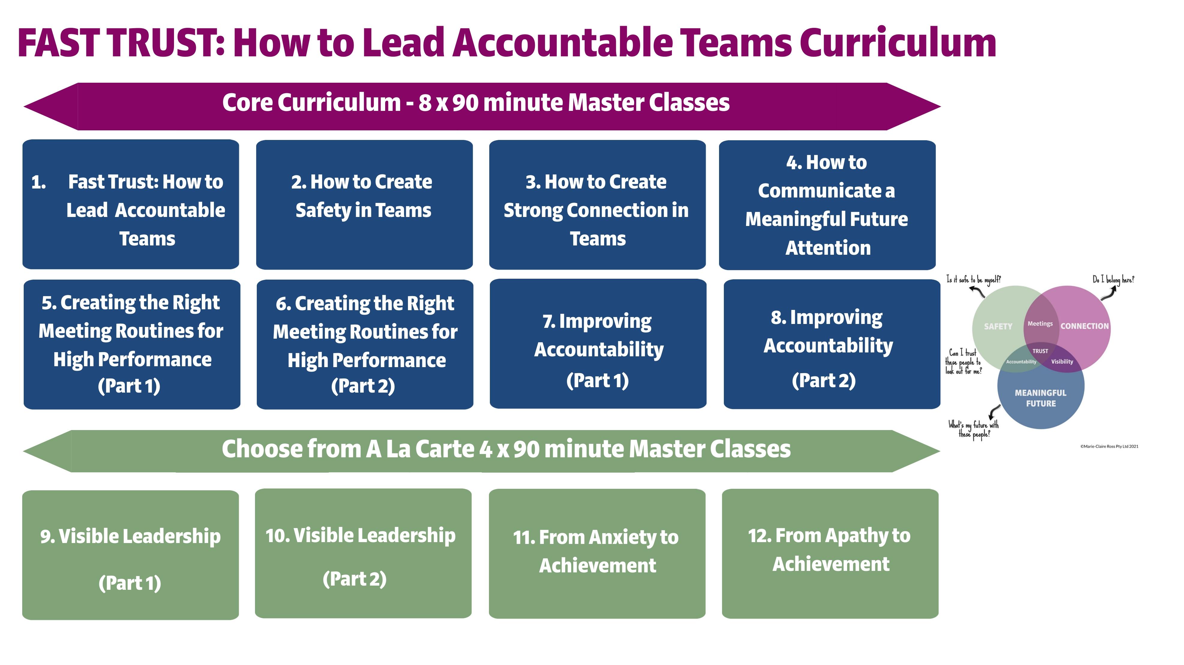 Fast-Trust-Curriculum
