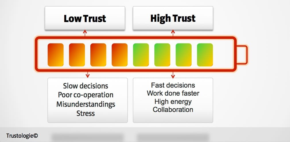 How Using a Trust Battery Improves Employee Performance