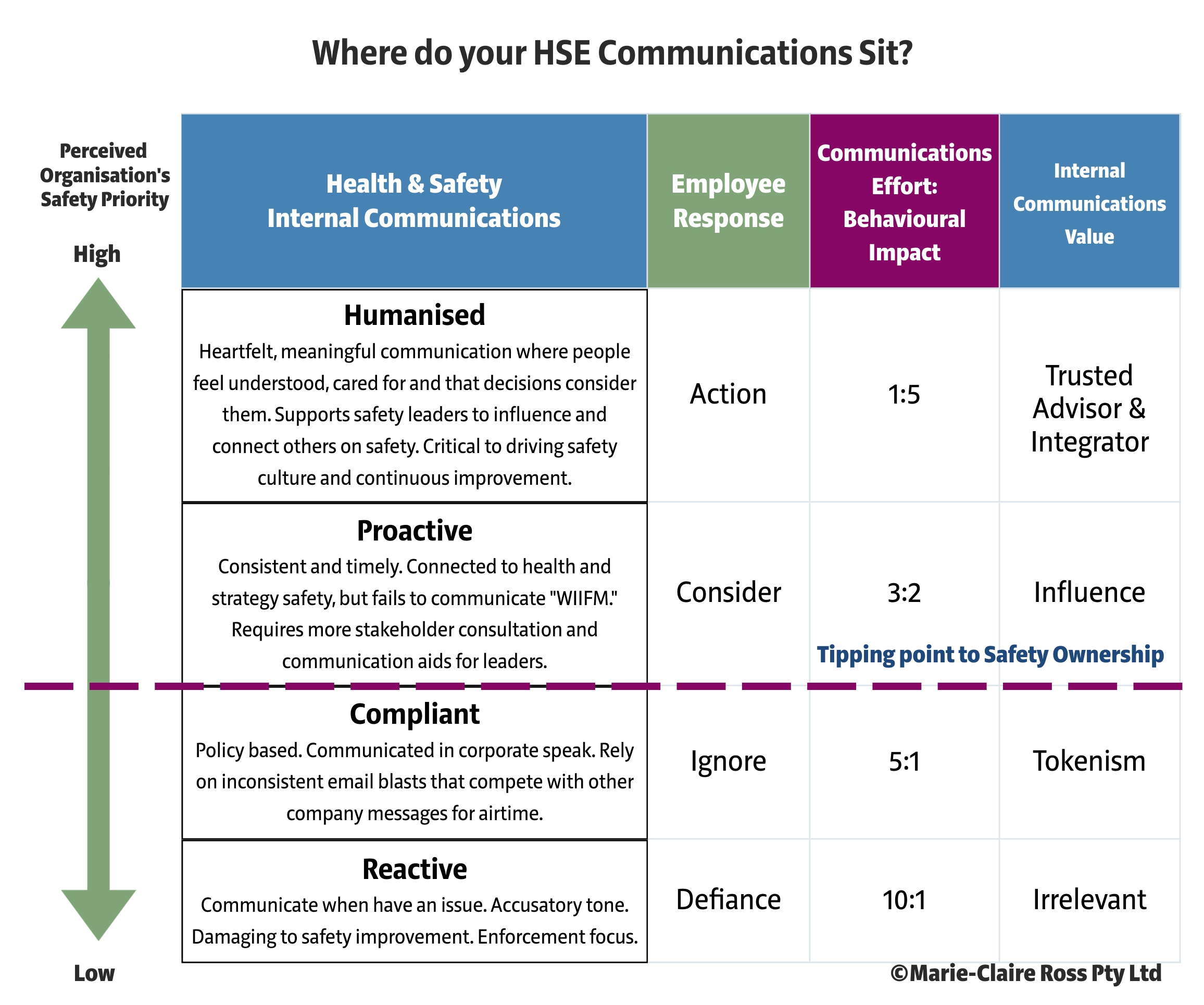 Shaping Safety Culture through Safety Communication Model